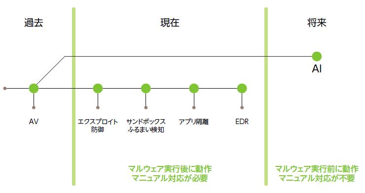 図3:サイランスが提唱するマルウェア対策の進化ロードマップ(出典:Cylance Japan)