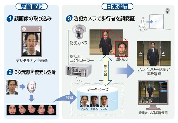 図4:セコムが開発したウォークスルー顔認証システム(出典:セコム)