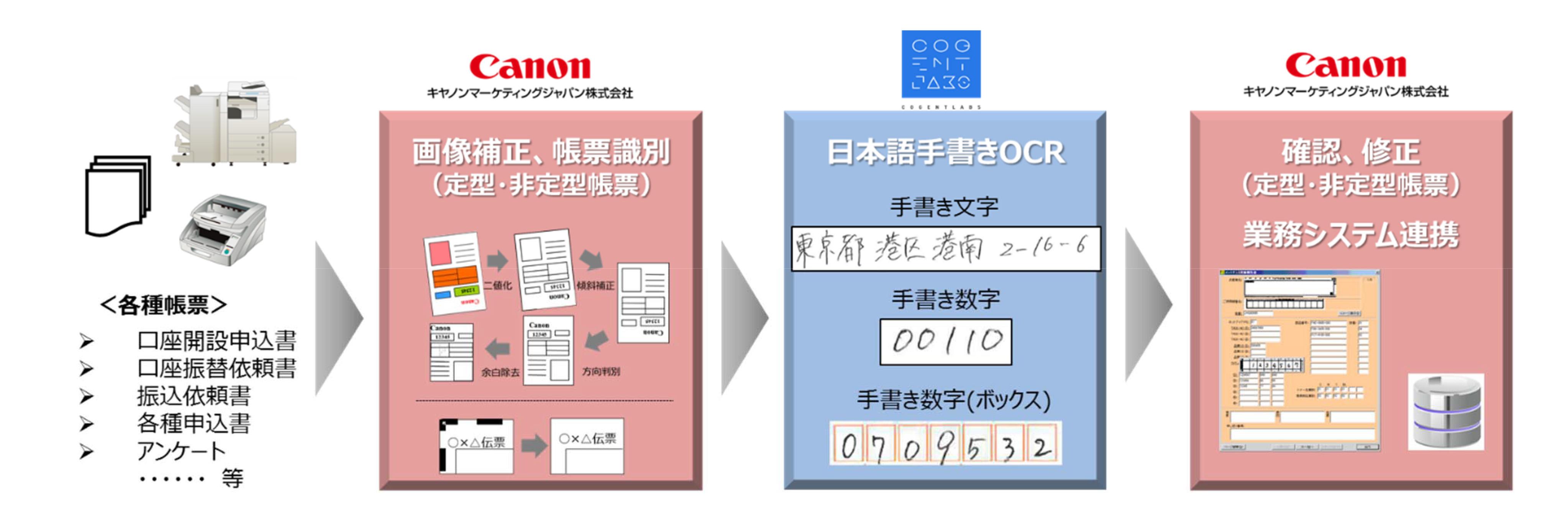 「手書き AI OCRソリューション」の概要