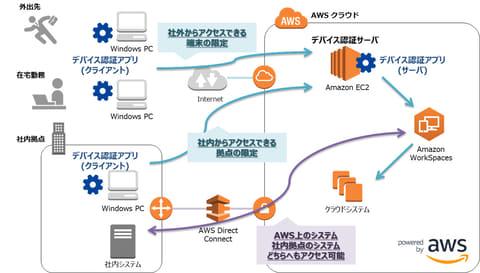 富士ソフト、Amazon WorkSpaces向けのアクセス制御機能を提供