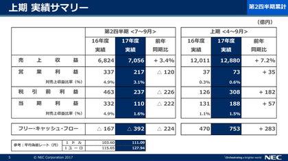 NEC、2017年度上期連結決算は増収増益 通期の純利益は上方修正 2017年度上期の実績サマリー