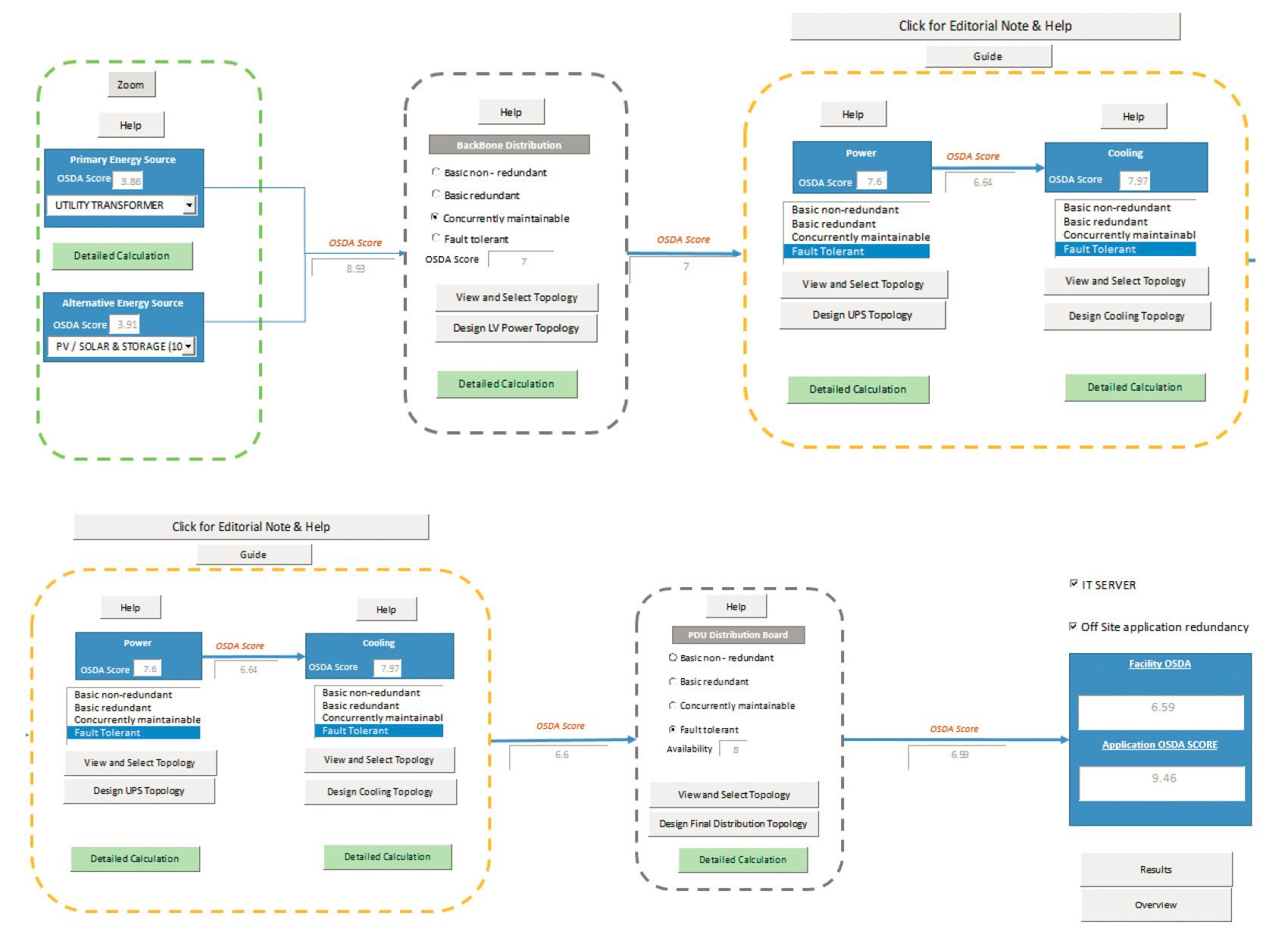 図1:OSDA(Open Standard for Datacenter Availability)プロジェクトで開発中のツール操作画面(出典:米グリーン・グリッド)