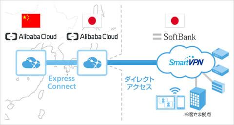 ソフトバンク、アリババグループのクラウドサービス「Alibaba Cloud」を販売開始