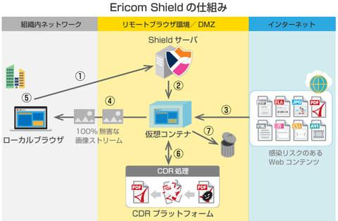 アシスト、リモートブラウザ分離ソリューション「Ericom Shield」を販売へ