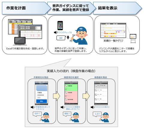 システムサポート、音声認識を活用したソフトウェア製品群「Voicetant」