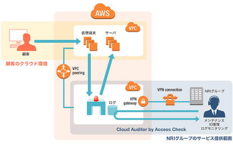 NRI、SaaS型の特権ID管理サービス「Cloud Auditor by Access Check」