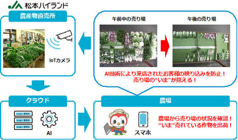 日本ユニシスとJA松本ハイランド、直売所販売支援サービス開発に向けた実証実験