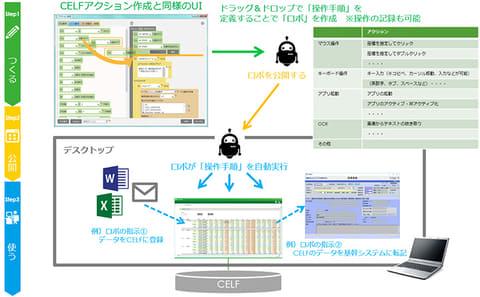 SCSK、ExcelライクなWebアプリ作成・運用クラウド「CELF」にRPAエンジンを搭載へ