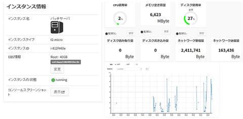 アイティーエム、AWS運用管理支援ツール「マネージドクラウドポータル」を販売 ポータルの画面イメージ