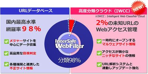 ALSI、新エンジンでサイバー攻撃対策を強化したWebフィルタソフト「InterSafe WebFilter 9.0」