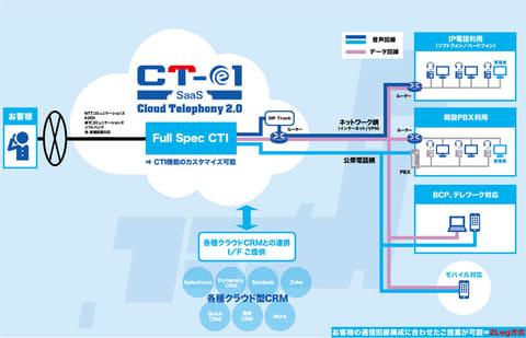 TIS、クラウド型CTIを提供するコムデザインへ出資 コムデザインの「CT-e1/SaaS」全体図