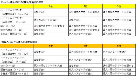 国内中堅中小企業のベンダー選択、SIer利用企業は「サポート」を重視~IDC Japan調査 サーバー/PC購入先選定の理由(上位3項目):SMB、購入経路別、複数回答(出典:IDC Japan)