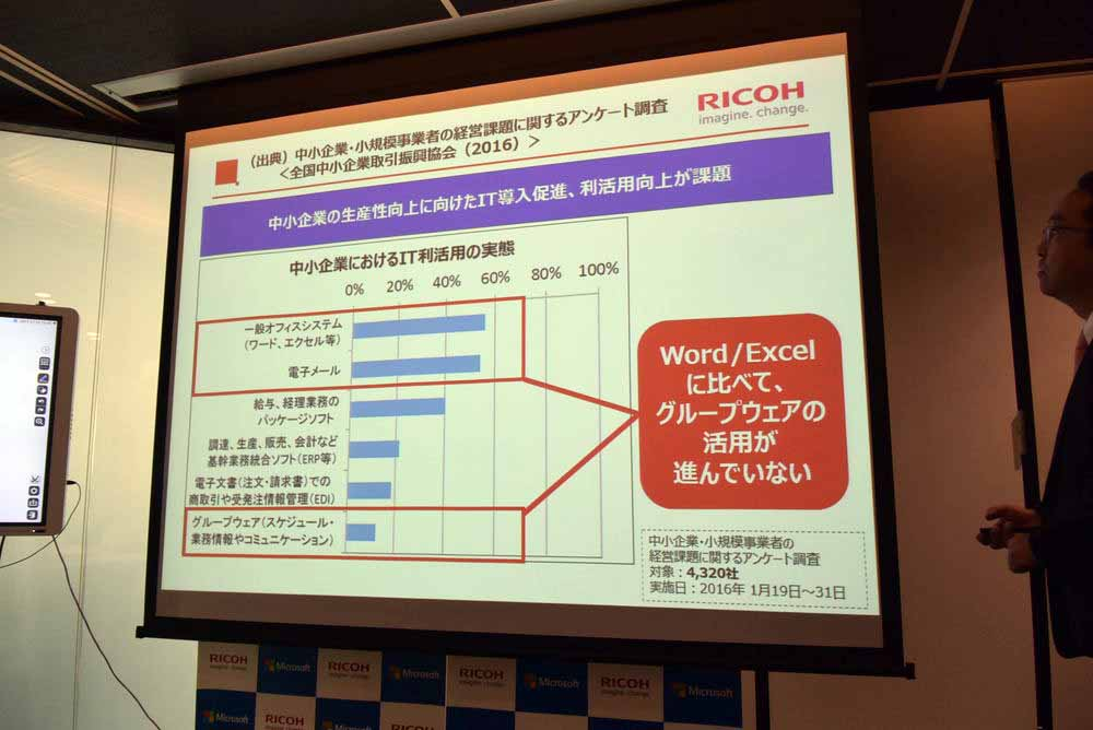 Word/Excelに比べてグループウェアの活用が進んでいない