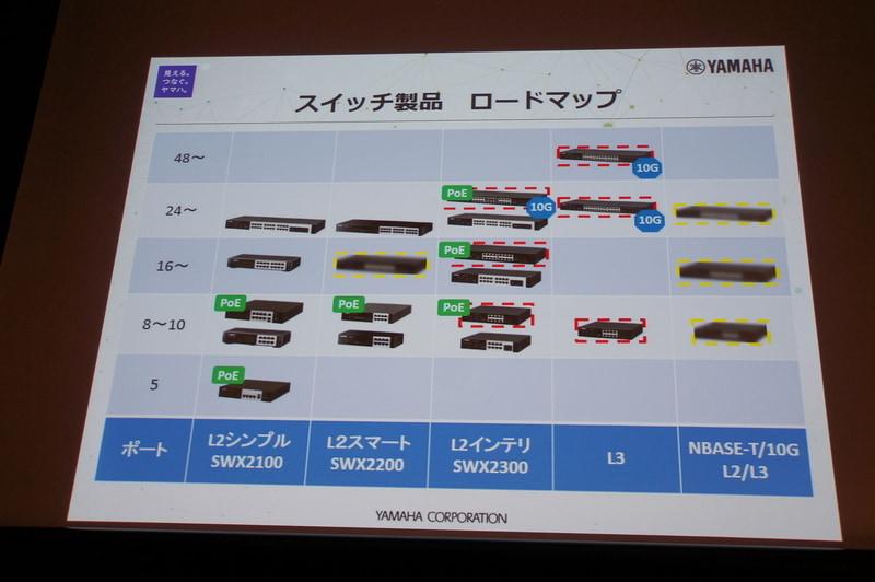 スイッチ製品のロードマップ。L3スイッチのX18-Rと、インテリジェントL2 PoEスイッチのX18-Pを予定(赤破線)。その後はnBASE-T/10Gや、SWX2200後継機種の計画も