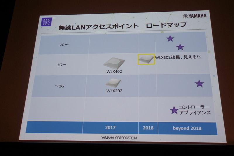 無線LANアクセスポイントのロードマップ。2018年にはWLX302の後継機種。以降、コントーラーの専用機や、高速対応、YNOでの管理など