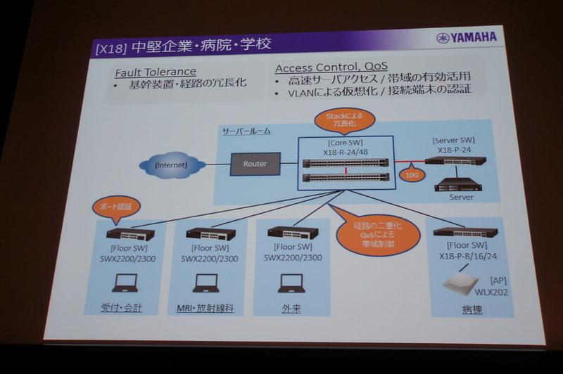 X18-R想定利用シーン:比較的大さなネットワーク