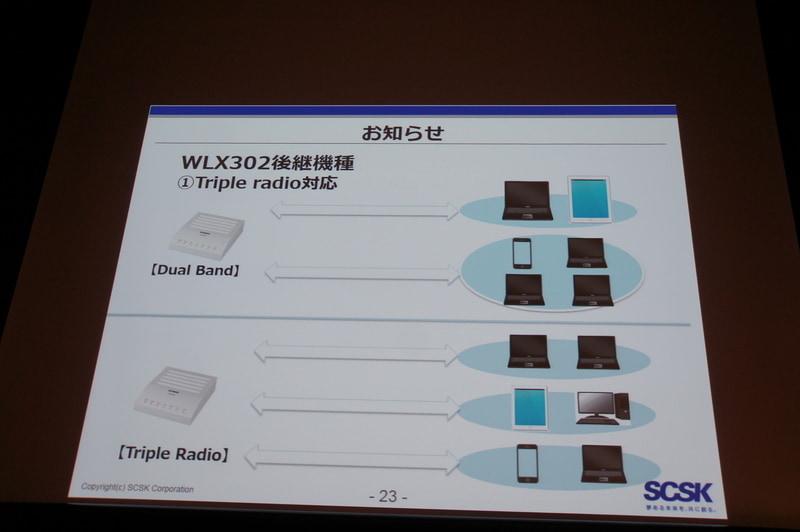 WLX302後継機の機能:Triple Radio対応