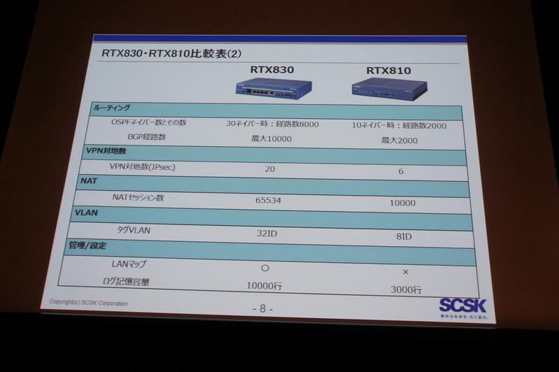 RTX810とRTX830の仕様比較