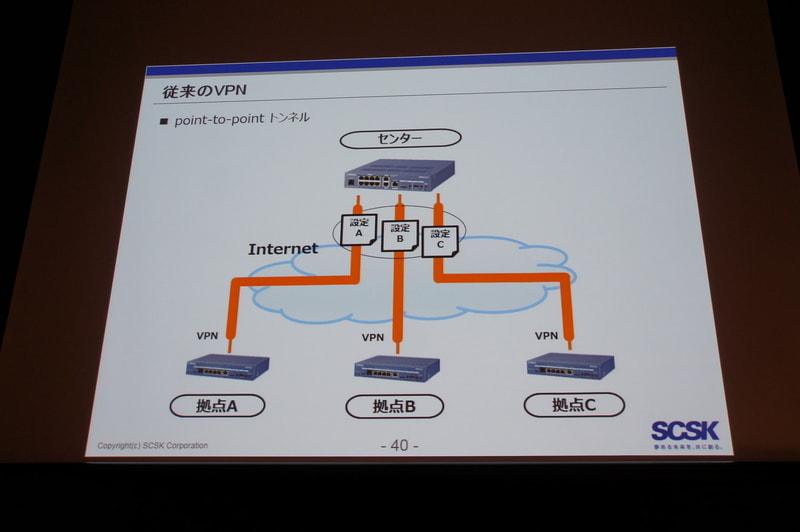 従来の拠点間VPN接続と、VPNマルチポイントトンネル