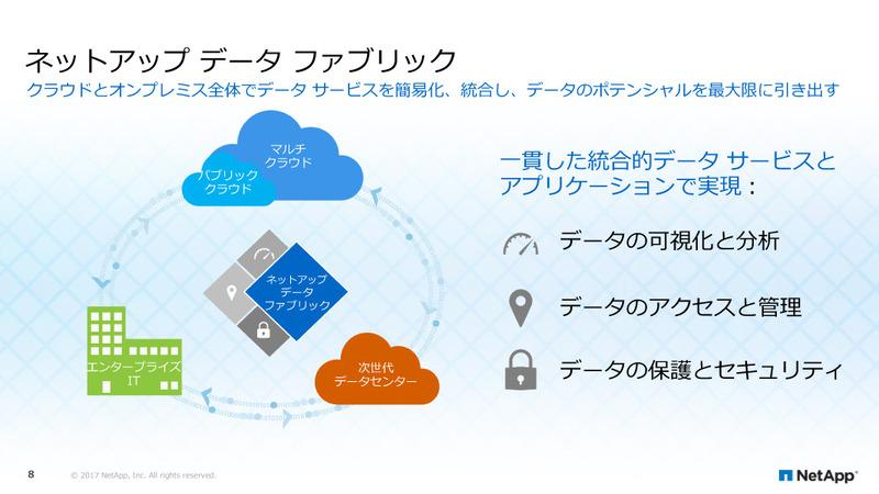 NetAppのデータ管理ビジョン「データファブリック」
