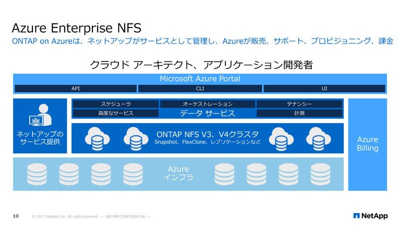 Azure Enterprise NFSでは、Azureのコンソールから直接ONTAPの機能を利用することができる