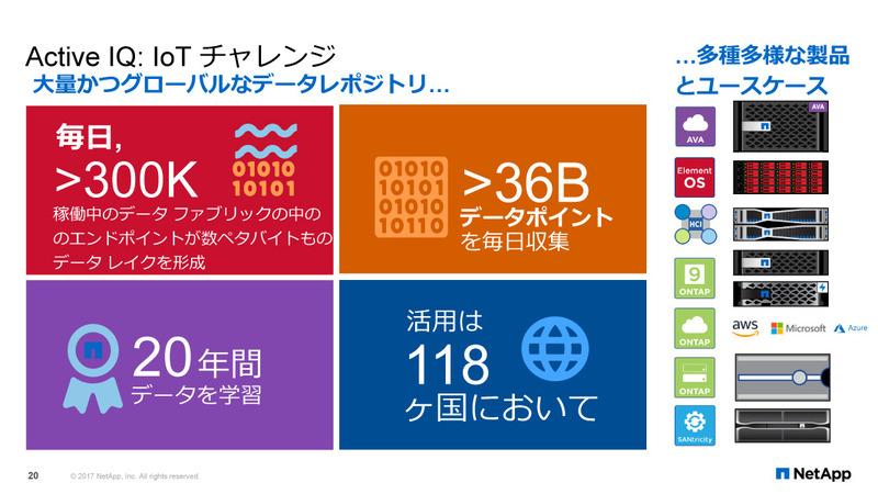 データ分析サービス「NetApp Active IQ」