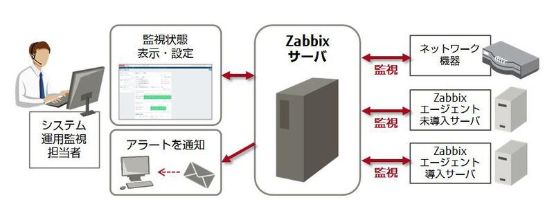 Zabbixエージェントを未導入のサーバーも稼働監視が可能。エージェントを導入した場合は、さらにリソース監視やアプリケーション監視も行えるという