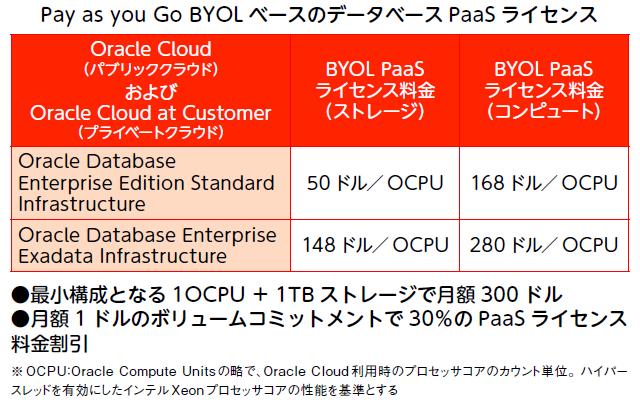 表1:Oracle Database 18c の価格体系の一部も発表された。この表にあるのはBYOL(Bring Your Own Licensing)型でユーザーが製品ライセンスをPaaSに持ってきて稼働する場合の価格(出典:米オラクル)