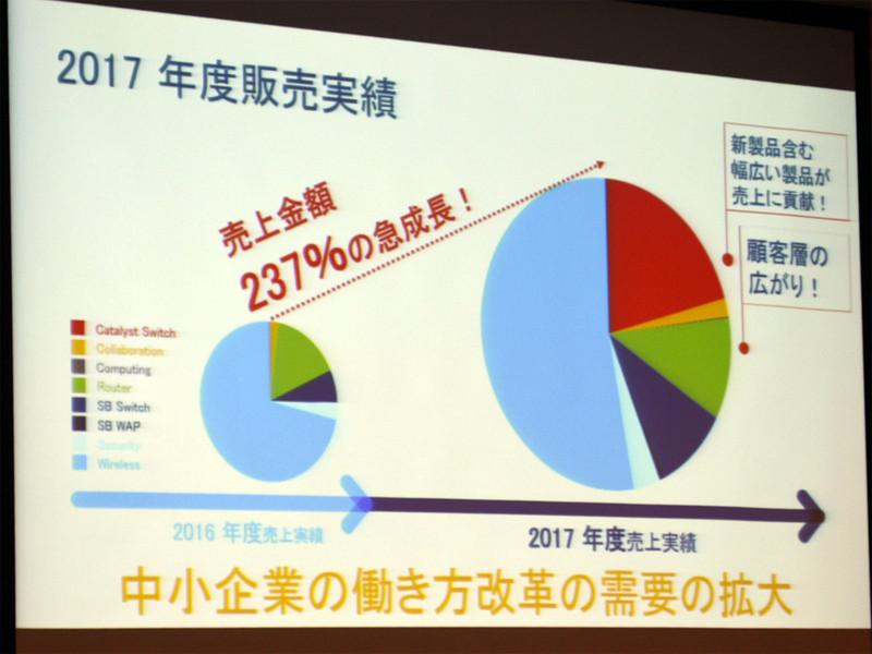 2017年度のCiscoはグローバルではマイナス成長だったが、日本法人は2ケタの伸びを示しており、その原動力となったのがCisco Startによる中小企業ユーザーの拡大