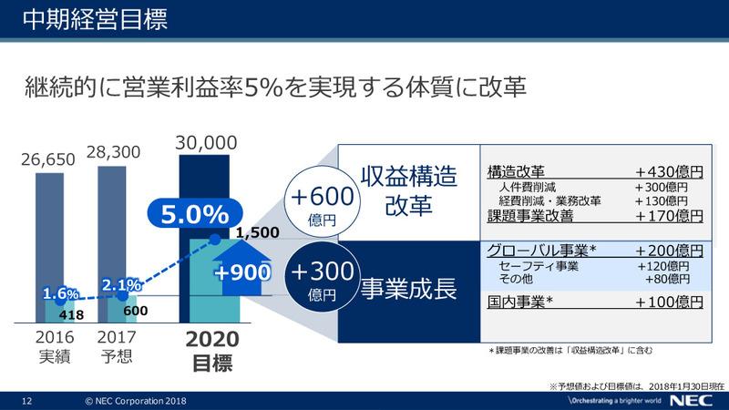 継続的に営業利益率5%を実現する体質に改革