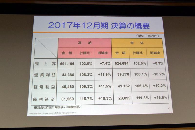2017年12月期の決算概要