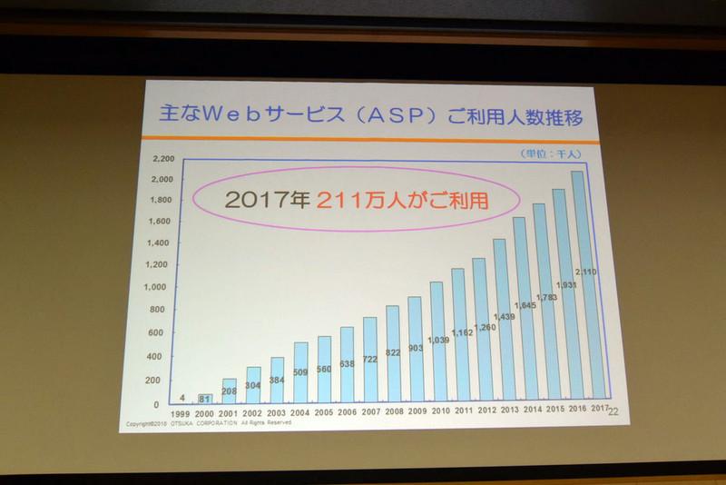 主なWebサービス(ASP)の利用人数推移