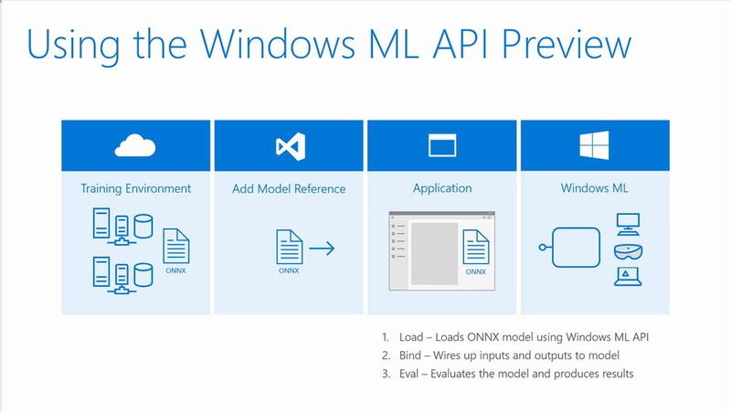 Windows MLでは、クラウドなどで機械学習したモデルをクライアントへダウンロードし、アプリケーションに組み込んで利用することができる