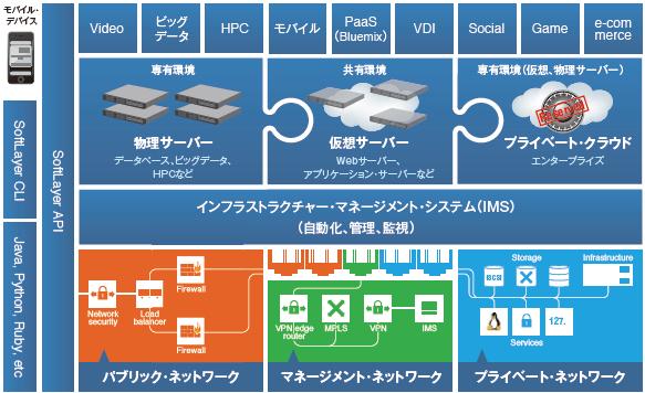 図1:IBM SoftLayerのサービスポートフォリオ(出典:日本IBM)