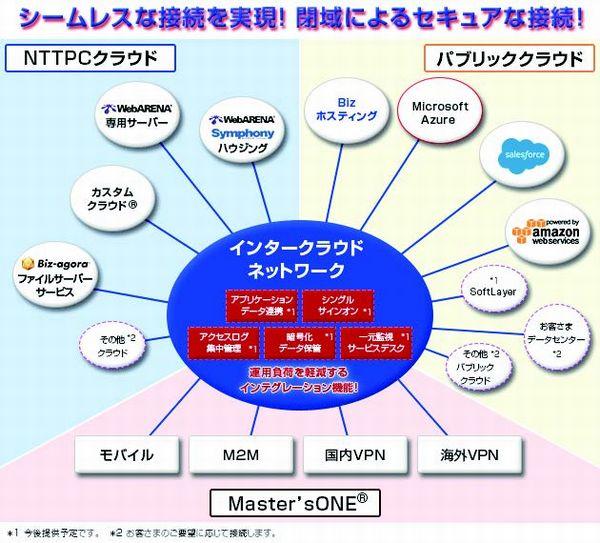 図3:Master'sONEインタークラウドネットワークの相互接続イメージ(出典:NTTPCコミュニケーションズ)