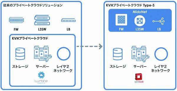 図4:KVHプライベートクラウド Type-Sと(右)従来型プライベートクラウドとの違い(出典:KVH)