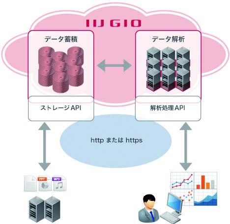 図2:IIJ GIOストレージ&アナリシスサービス(出典:IIJ)