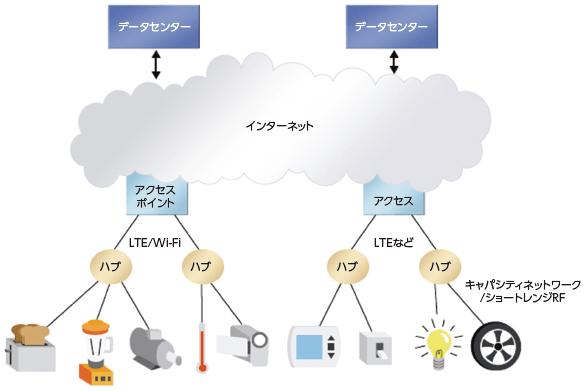 図2:IoT向けのセンサーネットワークのイメージ(出典:日本アルテラ)