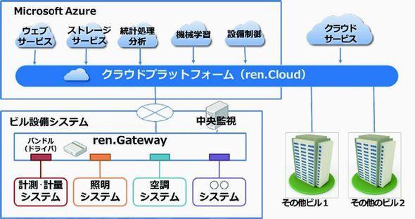 図4:IoTを活用した次世代建物管理システム「ビルコミュニケーションシステム」の概念図(出典:日本マイクロソフト、竹中工務店)