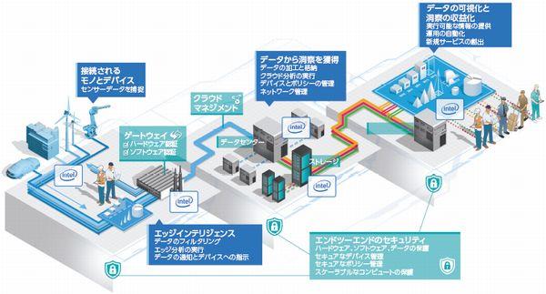 図2:Intel IoT Platformの構成イメージ(出典:米インテル)
