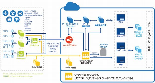 図3:Intel IoT Platformのシステム構成図