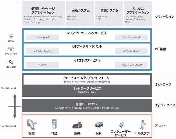 図4:インテルが想定するIoTソフトウェアスタック(出典:米インテル)