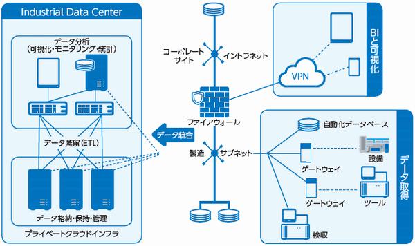 図1:Industrial Data Center構成の1例(出典:米インテル)