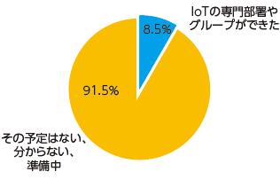 図2:IoTの推進体制が確立した企業の割合(出典:ガートナー、2015年3月)