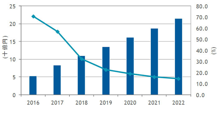 国内パブリッククラウド接続用途WANサービス市場 売上額予測、2016年~2022年(出典:IDC Japan)