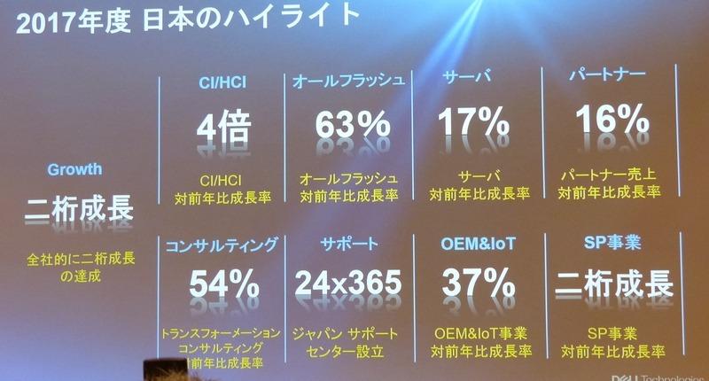 2017年度の日本での業績