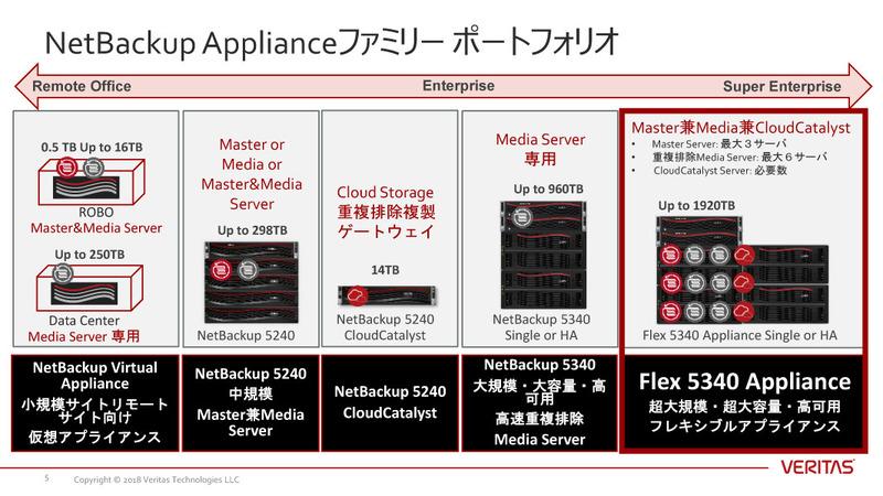Flex 5340 アプライアンスは、NetBackupアプライアンスの最上位モデル