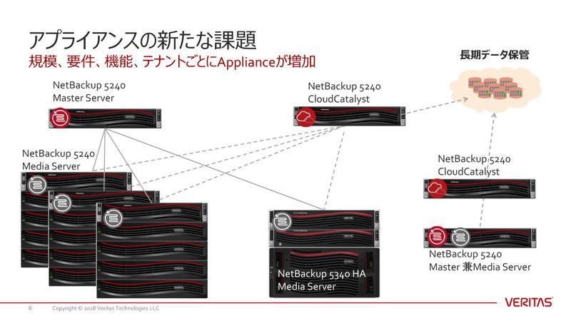 バックアップアプライアンスによって、従来型の複雑なバックアップインフラ管理からは解放されたものの、アプライアンスが増加することで新たな管理問題に直面するケースが多い。そのため、Flex 5340アプライアンスのような新しい統合型のデータ保護基盤が求められている