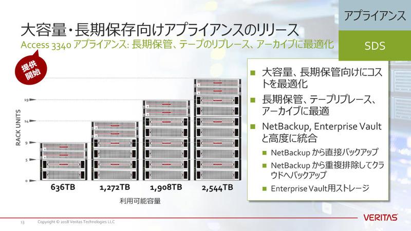 Access3340アプライアンスは、要件に応じて636TB、1272TB、1909TB、2544TBの4つのモデルが選択可能