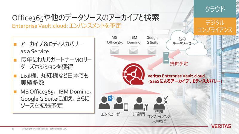 アーカイブやメール検索などの機能を提供するSaaS「Enterprise Vault.Cloud」も拡張予定